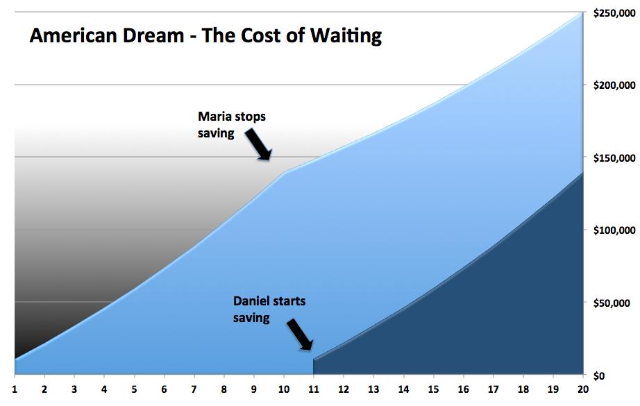 The American Dream Chart 1
