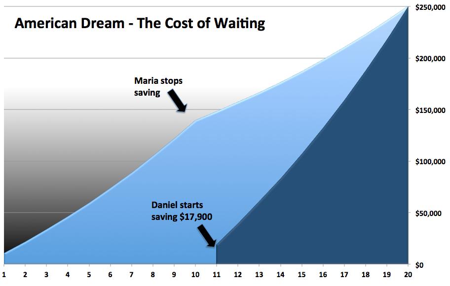 The American Dream Chart 2
